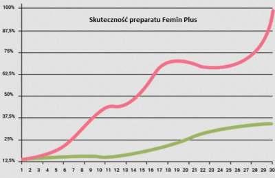 skutecznosć feminplusa