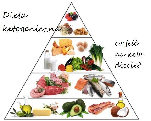 piramida żywienia w diecie ketogenicznej