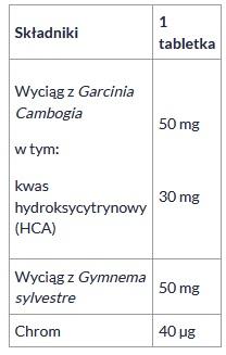 skład tabletek apetiblock
